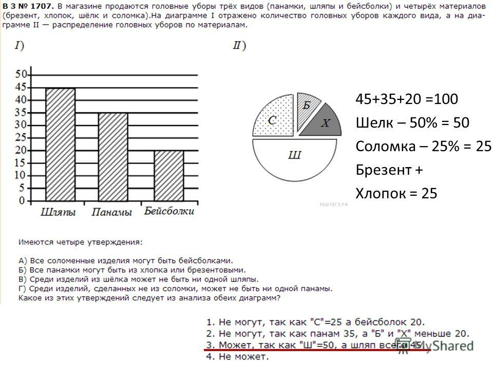 45+35+20 =100 Шелк – 50% = 50 Соломка – 25% = 25 Брезент + Хлопок = 25