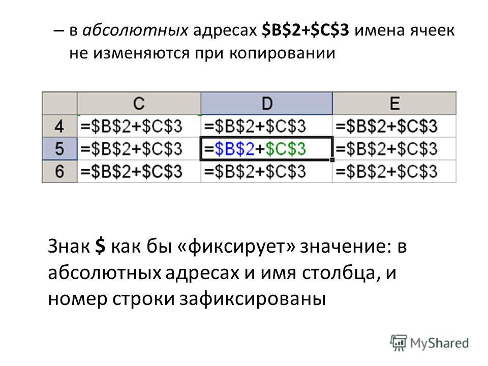 – в абсолютных адресах $B$2+$C$3 имена ячеек не изменяются при копировании Знак $ как бы «фиксирует» значение: в абсолютных адресах и имя столбца, и номер строки зафиксированы
