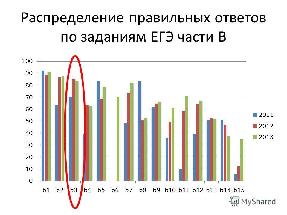 Распределение правильных ответов по заданиям ЕГЭ части В