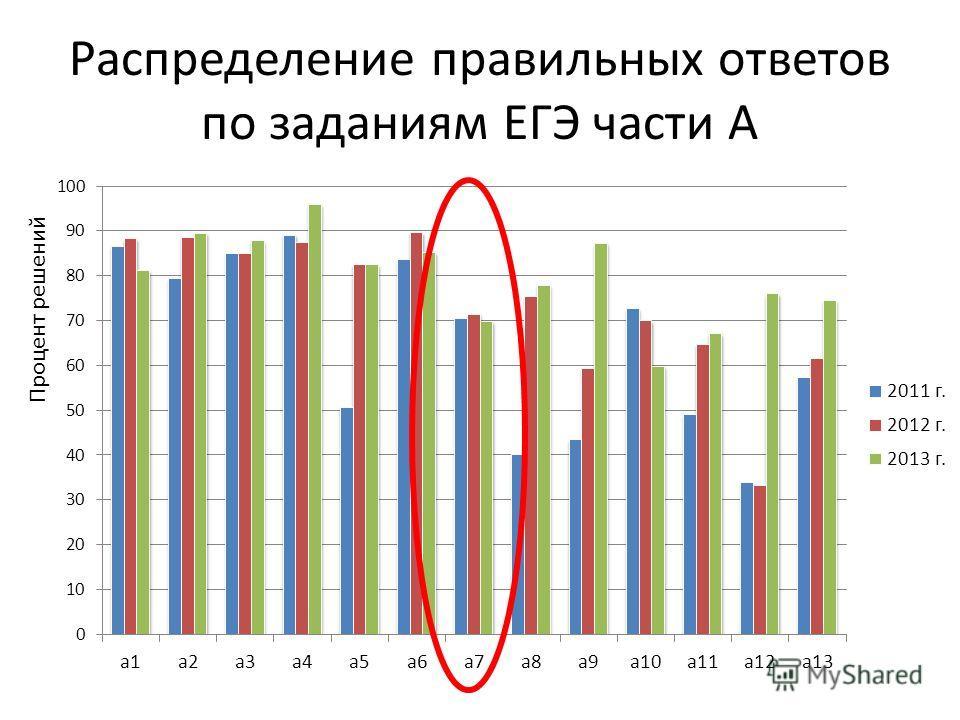 Распределение правильных ответов по заданиям ЕГЭ части А Процент решений