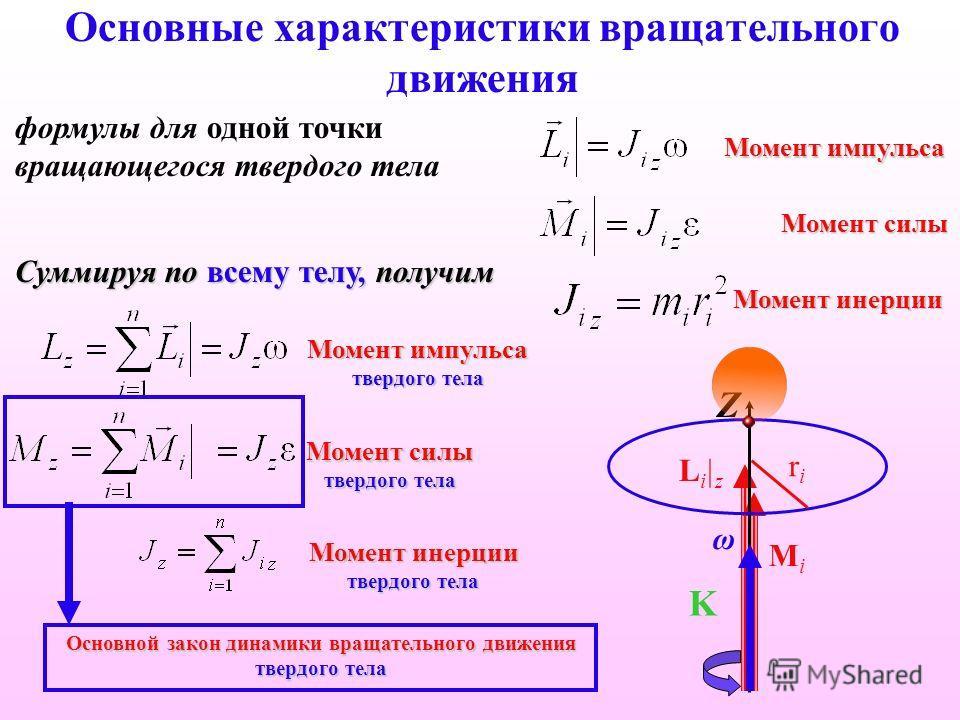 Основные характеристики вращательного движения Момент импульса формулы для одной точки вращающегося твердого тела Суммируя по всему телу, получим Момент силы Li|zLi|z MiMi Момент инерции Момент импульса твердого тела Момент силы твердого тела Момент