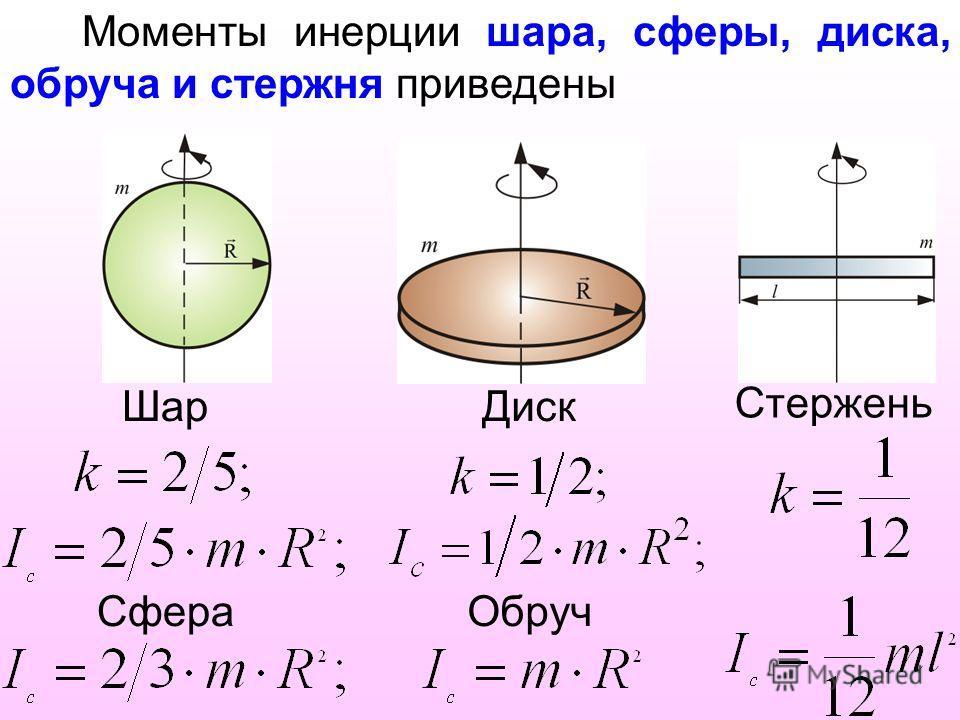 Моменты инерции шара, сферы, диска, обруча и стержня приведены Шар Сфера Диск Обруч Стержень