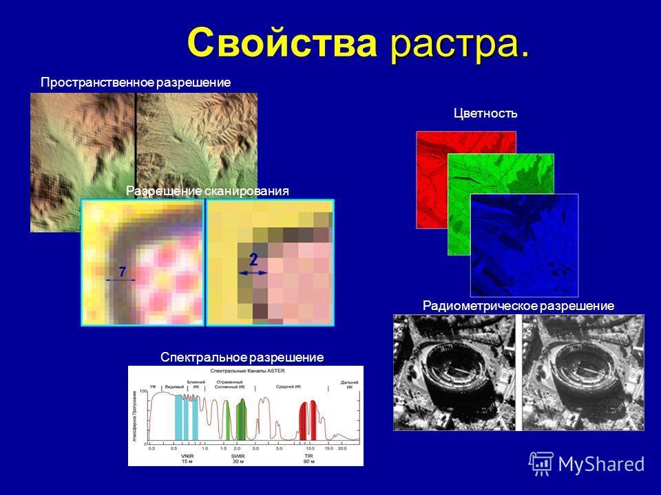 Пространственное разрешение Разрешение сканирования Цветность Спектральное разрешение Радиометрическое разрешение растра. Свойства растра.
