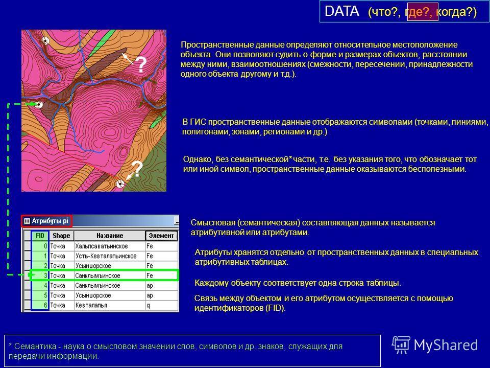 DATA (что?, где?, когда?) Пространственные данные определяют относительное местоположение объекта. Они позволяют судить о форме и размерах объектов, расстоянии между ними, взаимоотношениях (смежности, пересечении, принадлежности одного объекта другом