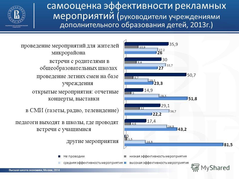 Высшая школа экономики, Москва, 2014 самооценка эффективности рекламных мероприятий ( руководители учреждениями дополнительного образования детей, 2013г.)