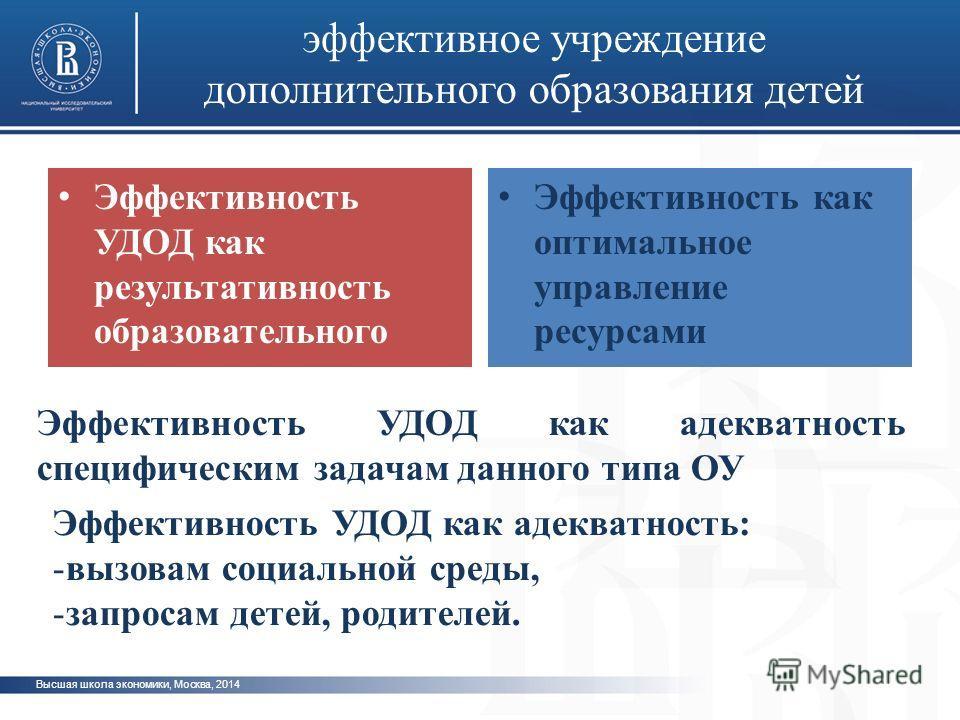 Высшая школа экономики, Москва, 2014 эффективное учреждение дополнительного образования детей Эффективность УДОД как адекватность: -вызовам социальной среды, -запросам детей, родителей. Эффективность УДОД как адекватность специфическим задачам данног