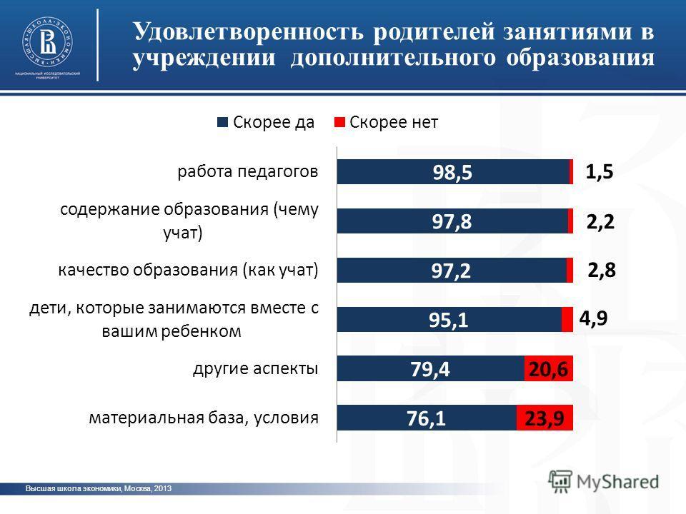 Высшая школа экономики, Москва, 2013 Удовлетворенность родителей занятиями в учреждении дополнительного образования