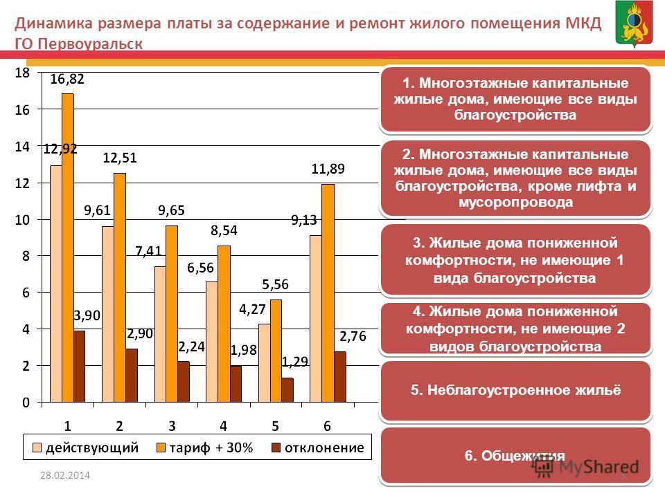 Динамика размера платы за содержание и ремонт жилого помещения МКД ГО Первоуральск 1 1. Многоэтажные капитальные жилые дома, имеющие все виды благоустройства 2. Многоэтажные капитальные жилые дома, имеющие все виды благоустройства, кроме лифта и мусо