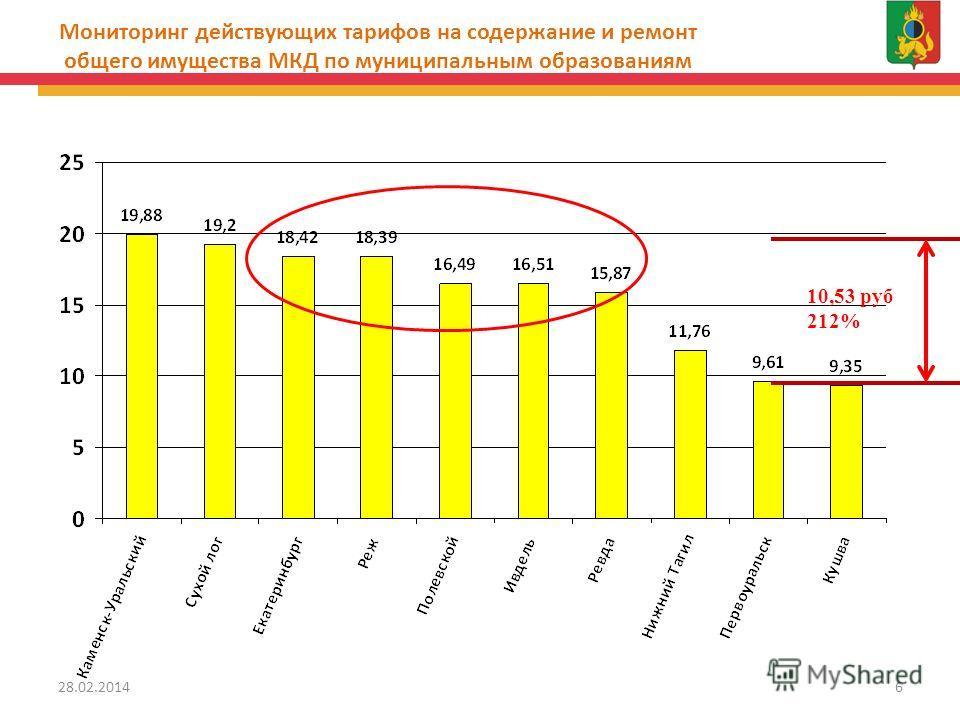 Мониторинг действующих тарифов на содержание и ремонт общего имущества МКД по муниципальным образованиям 10,53 руб 212% 28.02.20146