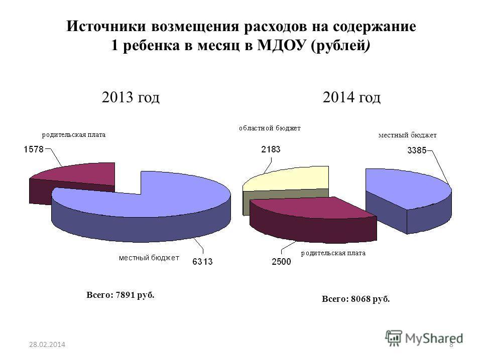 Источники возмещения расходов на содержание 1 ребенка в месяц в МДОУ (рублей) 2013 год2014 год местный бюджет Всего: 7891 руб. Всего: 8068 руб. 28.02.20148