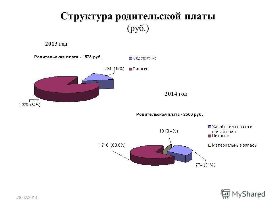 Структура родительской платы (руб.) 2013 год 2014 год 28.02.20149