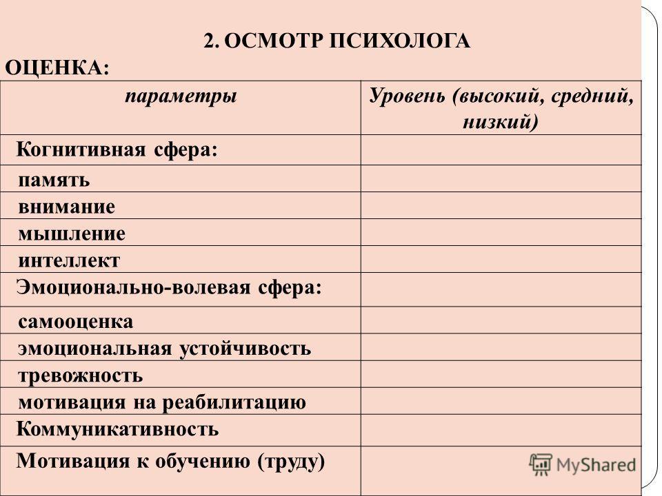 2.ОСМОТР ПСИХОЛОГА ОЦЕНКА: параметрыУровень (высокий, средний, низкий) Когнитивная сфера: память внимание мышление интеллект Эмоционально-волевая сфера: самооценка эмоциональная устойчивость тревожность мотивация на реабилитацию Коммуникативность Мот