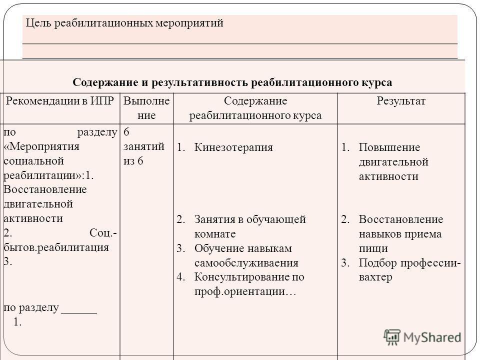 Цель реабилитационных мероприятий Содержание и результативность реабилитационного курса Рекомендации в ИПРВыполне ние Содержание реабилитационного курса Результат по разделу «Мероприятия социальной реабилитации»:1. Восстановление двигательной активно