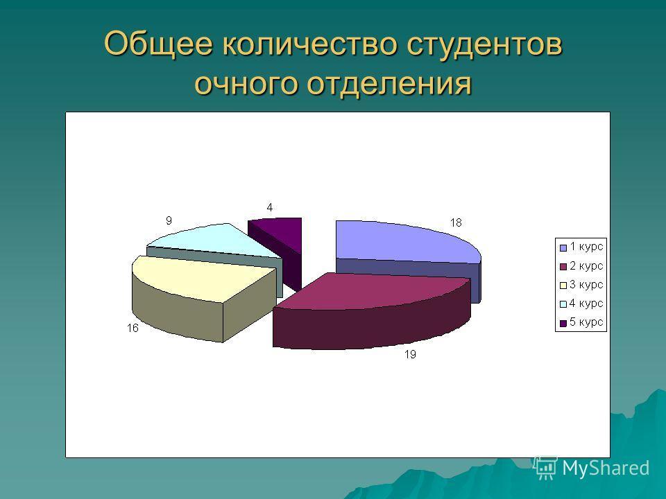 Общее количество студентов очного отделения