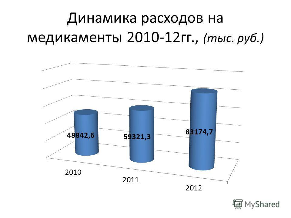 Динамика расходов на медикаменты 2010-12гг., (тыс. руб.)