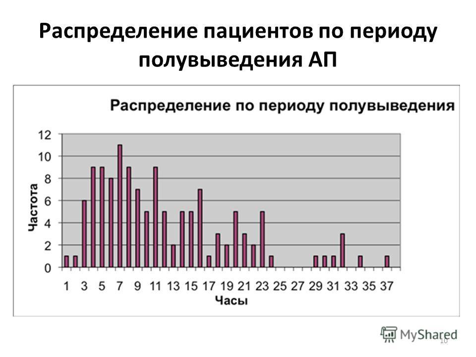 Распределение пациентов по периоду полувыведения АП 10