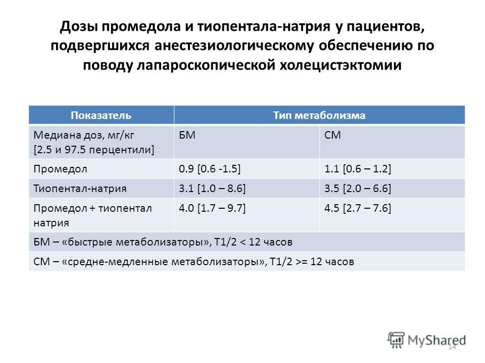 Дозы промедола и тиопентала-натрия у пациентов, подвергшихся анестезиологическому обеспечению по поводу лапароскопической холецистэктомии ПоказательТип метаболизма Медиана доз, мг/кг [2.5 и 97.5 перцентили] БМСМ Промедол0.9 [0.6 -1.5]1.1 [0.6 – 1.2]