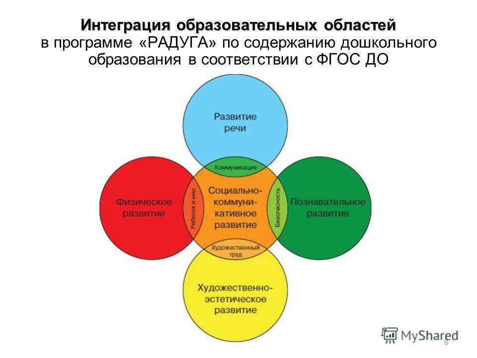 Интеграция образовательных областей Интеграция образовательных областей в программе «РАДУГА» по содержанию дошкольного образования в соответствии с ФГОС ДО 8