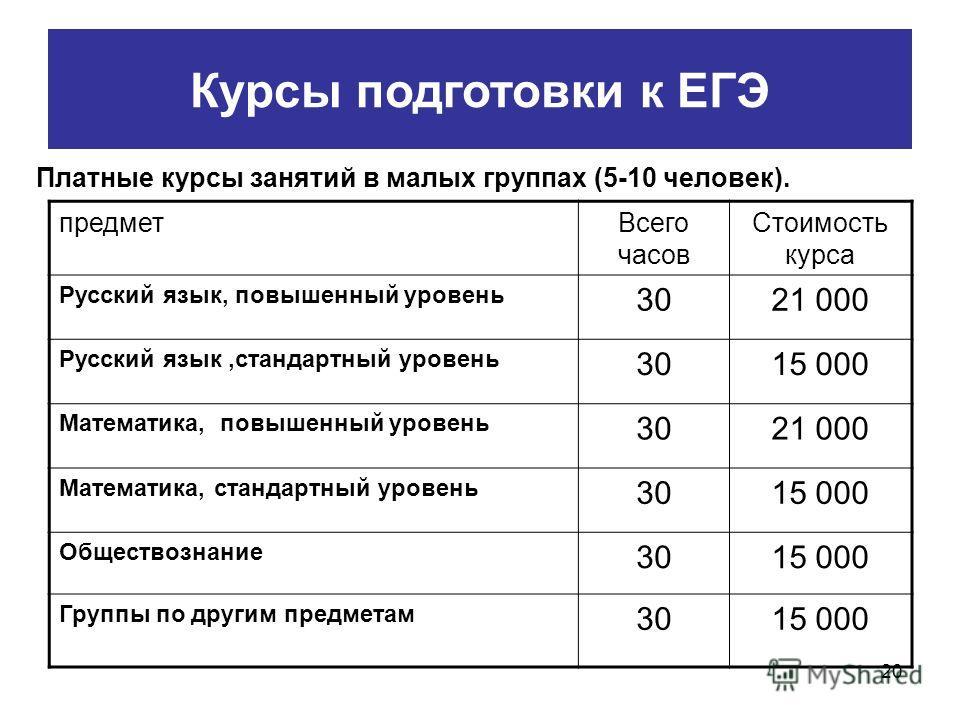20 Курсы подготовки к ЕГЭ Платные курсы занятий в малых группах (5-10 человек). предметВсего часов Стоимость курса Русский язык, повышенный уровень 3021 000 Русский язык,стандартный уровень 3015 000 Математика, повышенный уровень 3021 000 Математика,