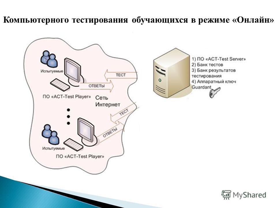 Компьютерного тестирования обучающихся в режиме «Онлайн»