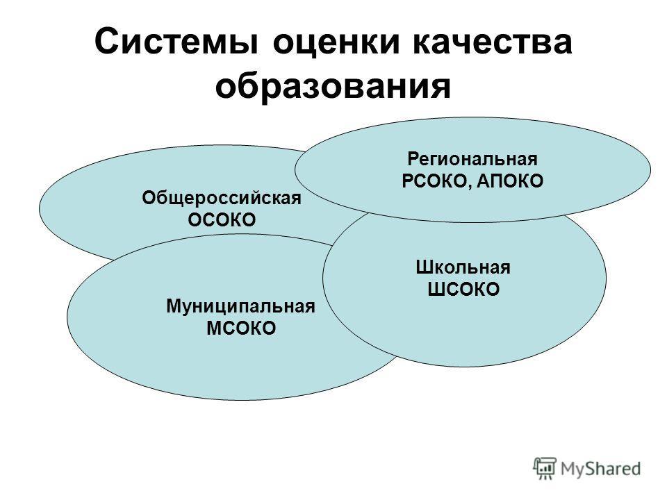 Системы оценки качества образования Общероссийская ОСОКО Муниципальная МСОКО Школьная ШСОКО Региональная РСОКО, АПОКО