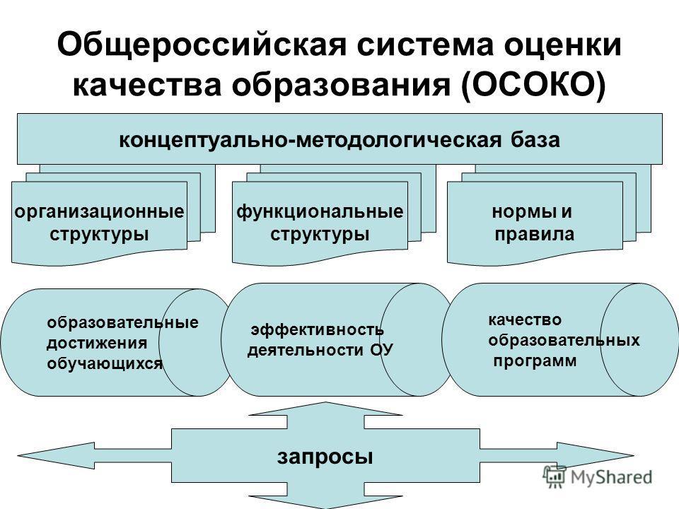 Общероссийская система оценки качества образования (ОСОКО) концептуально-методологическая база организационные структуры функциональные структуры нормы и правила образовательные достижения обучающихся эффективность деятельности ОУ качество образовате