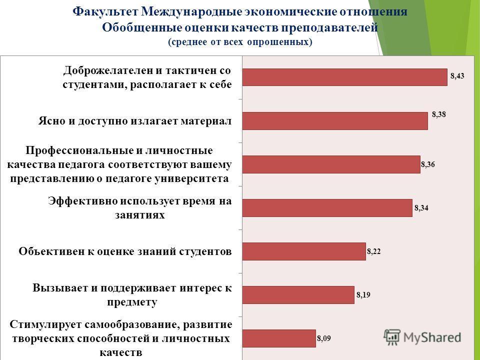 Факультет Международные экономические отношения Обобщенные оценки качеств преподавателей (среднее от всех опрошенных)