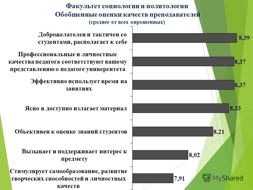 Факультет социологии и политологии Обобщенные оценки качеств преподавателей (среднее от всех опрошенных)