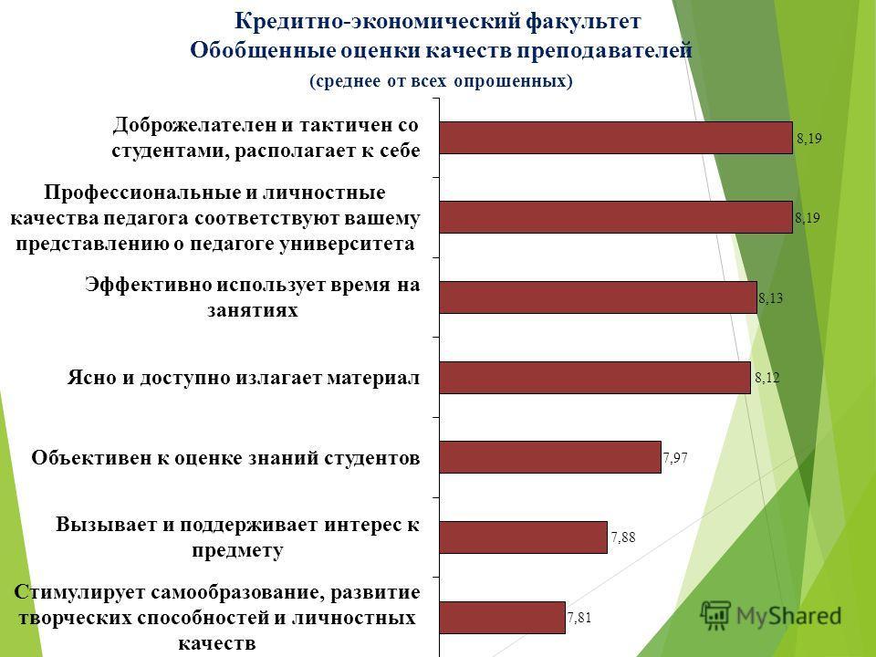 Кредитно-экономический факультет Обобщенные оценки качеств преподавателей (среднее от всех опрошенных)
