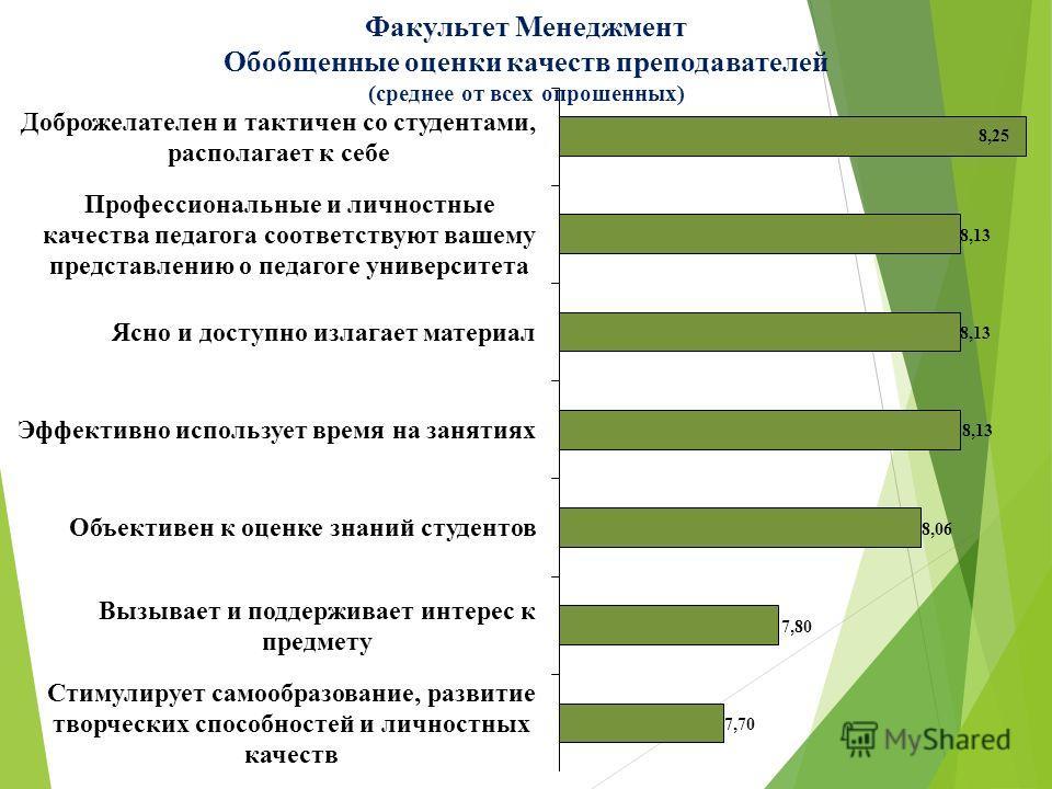 Факультет Менеджмент Обобщенные оценки качеств преподавателей (среднее от всех опрошенных)
