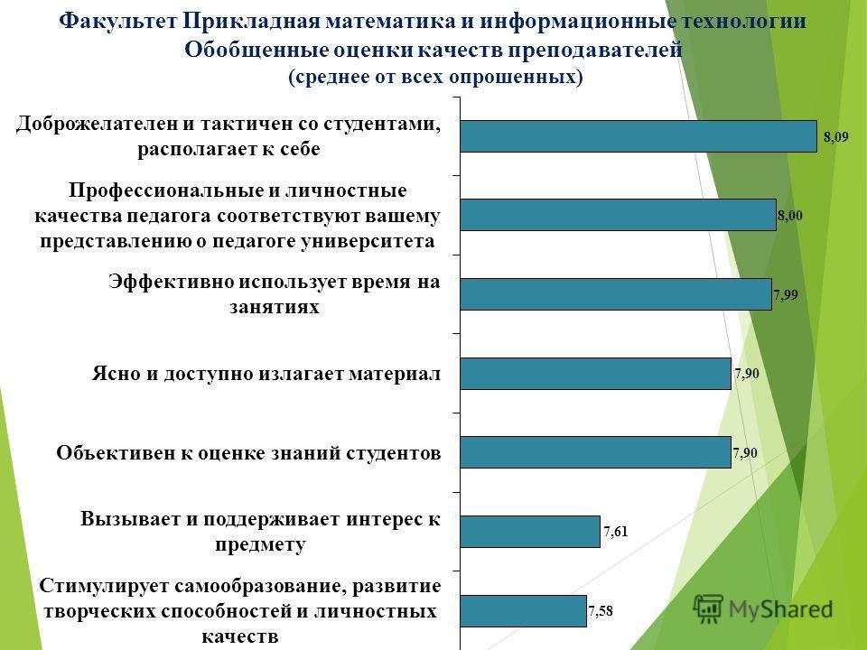 Факультет Прикладная математика и информационные технологии Обобщенные оценки качеств преподавателей (среднее от всех опрошенных)