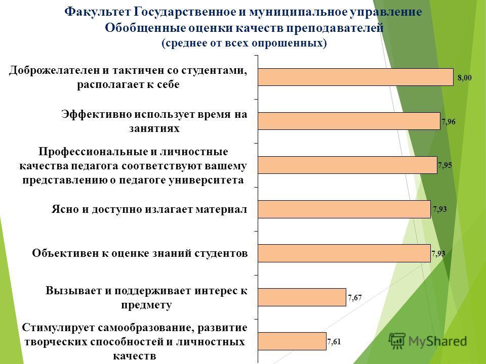 Факультет Государственное и муниципальное управление Обобщенные оценки качеств преподавателей (среднее от всех опрошенных)