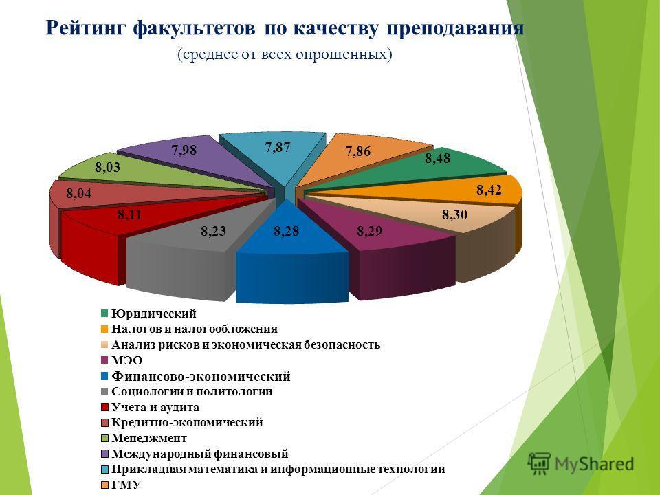 Рейтинг факультетов по качеству преподавания (среднее от всех опрошенных)