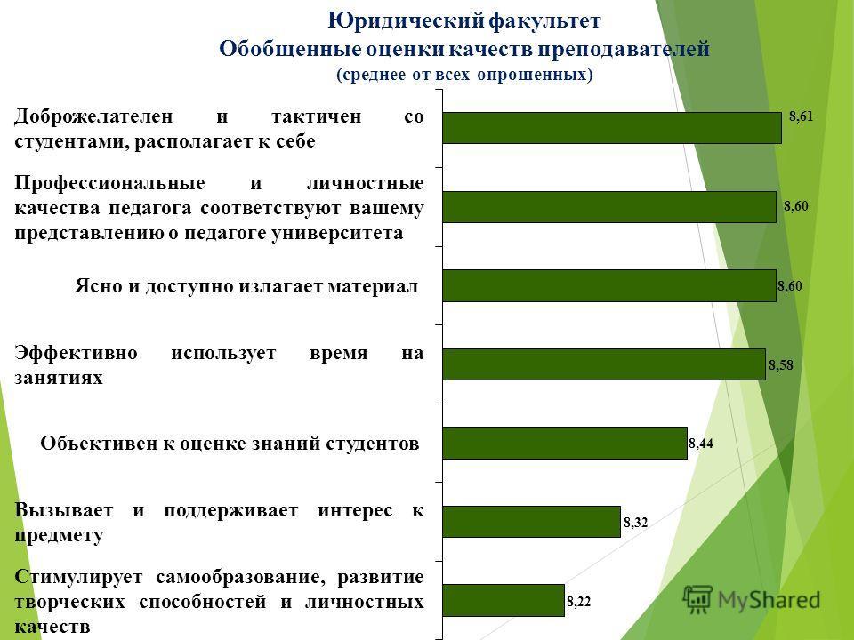 Юридический факультет Обобщенные оценки качеств преподавателей (среднее от всех опрошенных)