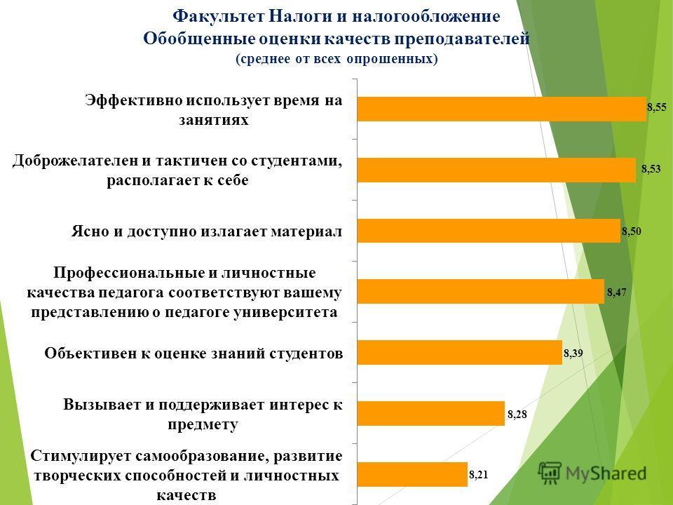 Факультет Налоги и налогообложение Обобщенные оценки качеств преподавателей (среднее от всех опрошенных)