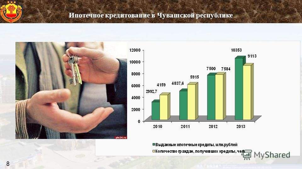 Ипотечное кредитование в Чувашской республике 8