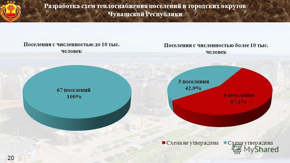 22 Разработка схем теплоснабжения поселений и городских округов Чувашской Республики 20