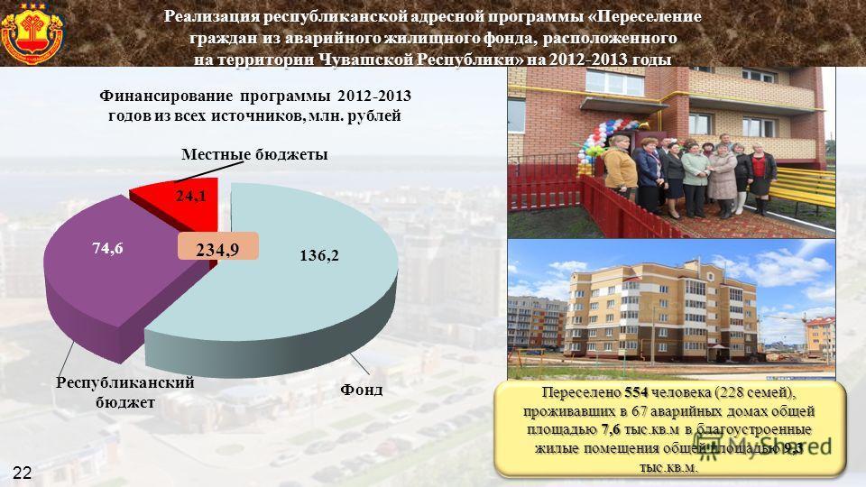 Переселено 554 человека (228 семей), проживавших в 67 аварийных домах общей площадью 7,6 тыс.кв.м в благоустроенные жилые помещения общей площадью 9,3 тыс.кв.м. Реализация республиканской адресной программы «Переселение граждан из аварийного жилищног