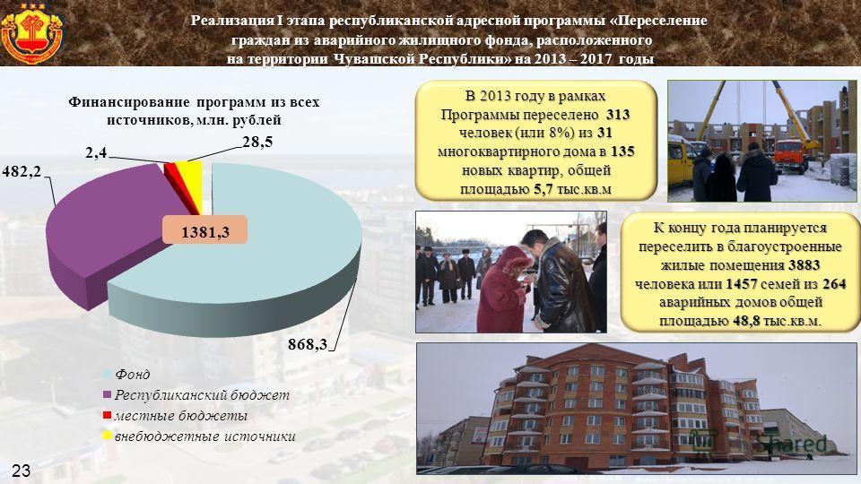 К концу года планируется переселить в благоустроенные жилые помещения 3883 человека или 1457 семей из 264 аварийных домов общей площадью 48,8 тыс.кв.м. В 2013 году в рамках Программы переселено 313 человек (или 8%) из 31 многоквартирного дома в 135 н