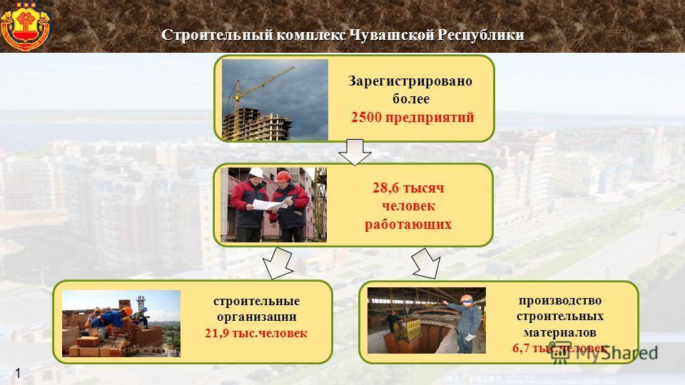 Строительный комплекс Чувашской Республики 1 Зарегистрировано более 2500 предприятий 28,6 тысяч человек работающих строительные организации 21,9 тыс.человек производство строительных материалов 6,7 тыс.человек