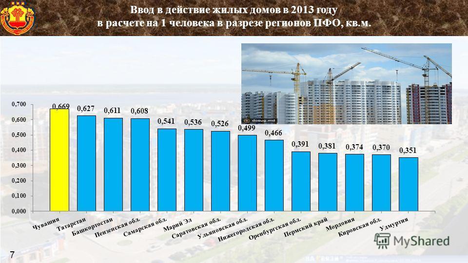 Ввод в действие жилых домов в 2013 году в расчете на 1 человека в разрезе регионов ПФО, кв.м. 7