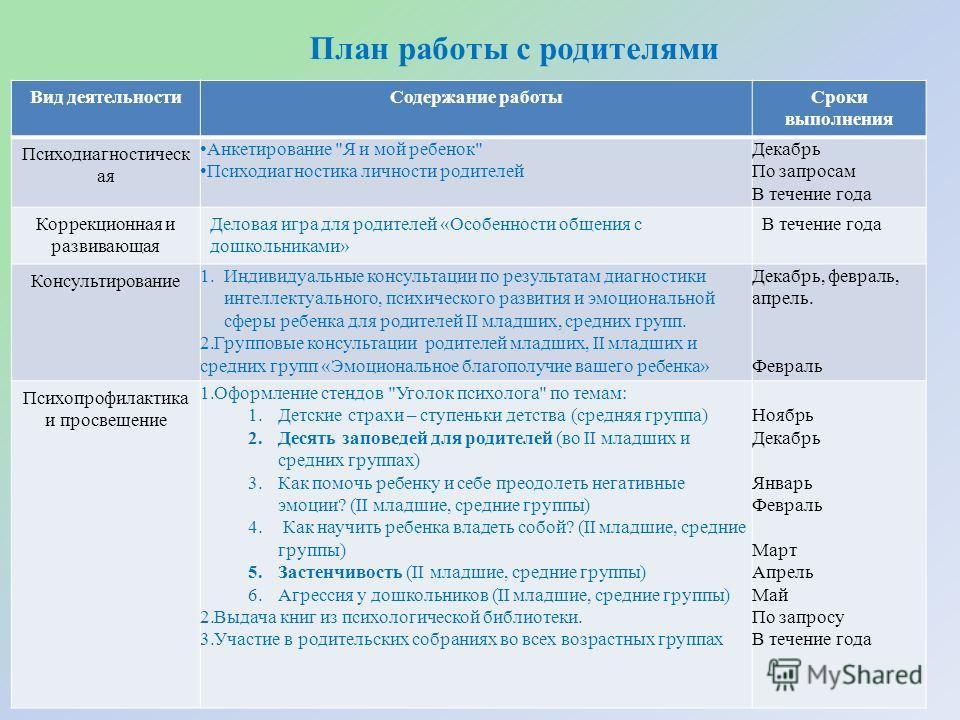 План работы с родителями Вид деятельностиСодержание работыСроки выполнения Психодиагностическ ая Анкетирование