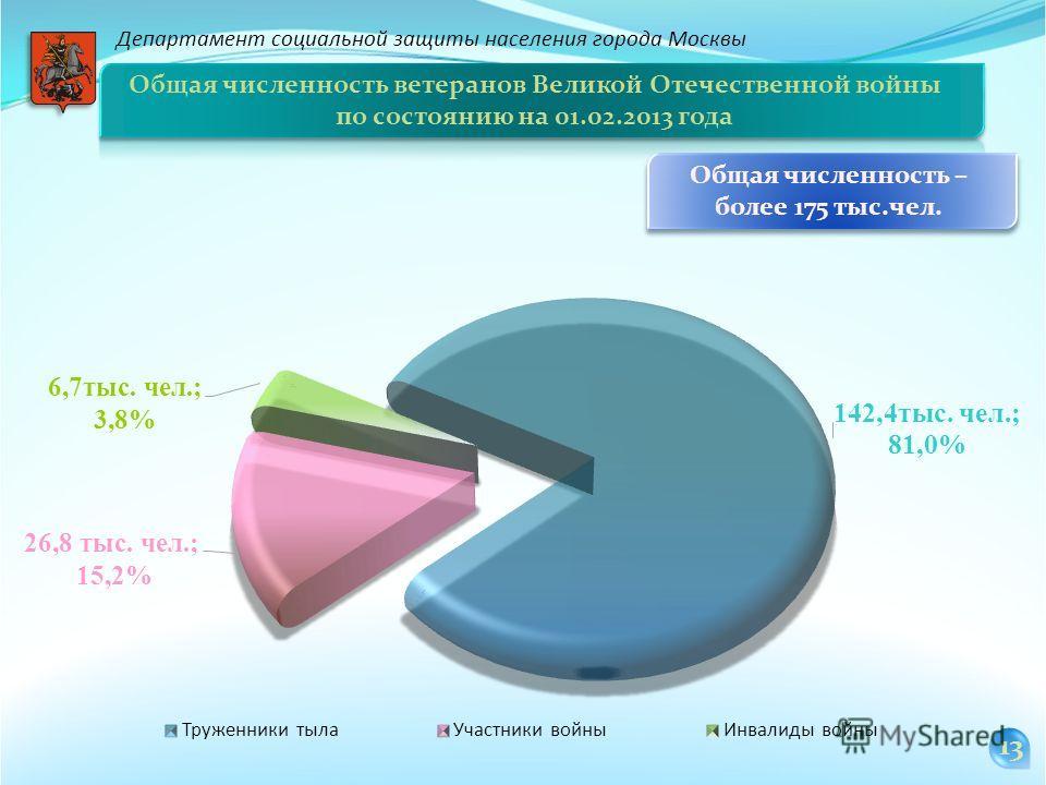 Общая численность ветеранов Великой Отечественной войны по состоянию на 01.02.2013 года Общая численность – более 175 тыс.чел. 13 Департамент социальной защиты населения города Москвы