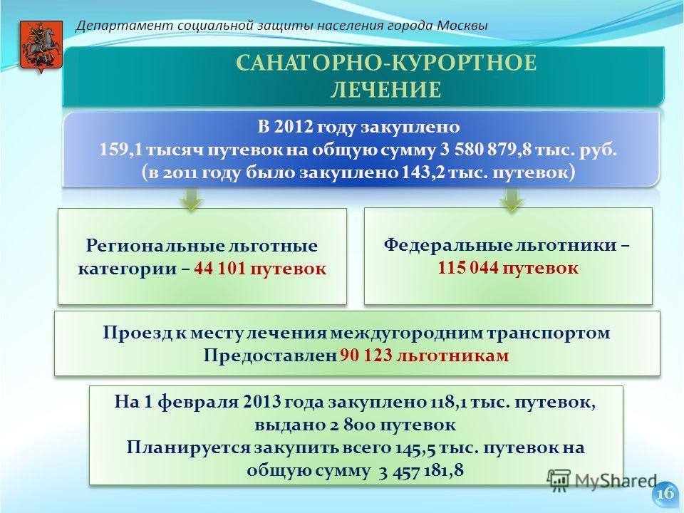 На 1 февраля 2013 года закуплено 118,1 тыс. путевок, выдано 2 800 путевок Планируется закупить всего 145,5 тыс. путевок на общую сумму 3 457 181,8 На 1 февраля 2013 года закуплено 118,1 тыс. путевок, выдано 2 800 путевок Планируется закупить всего 14