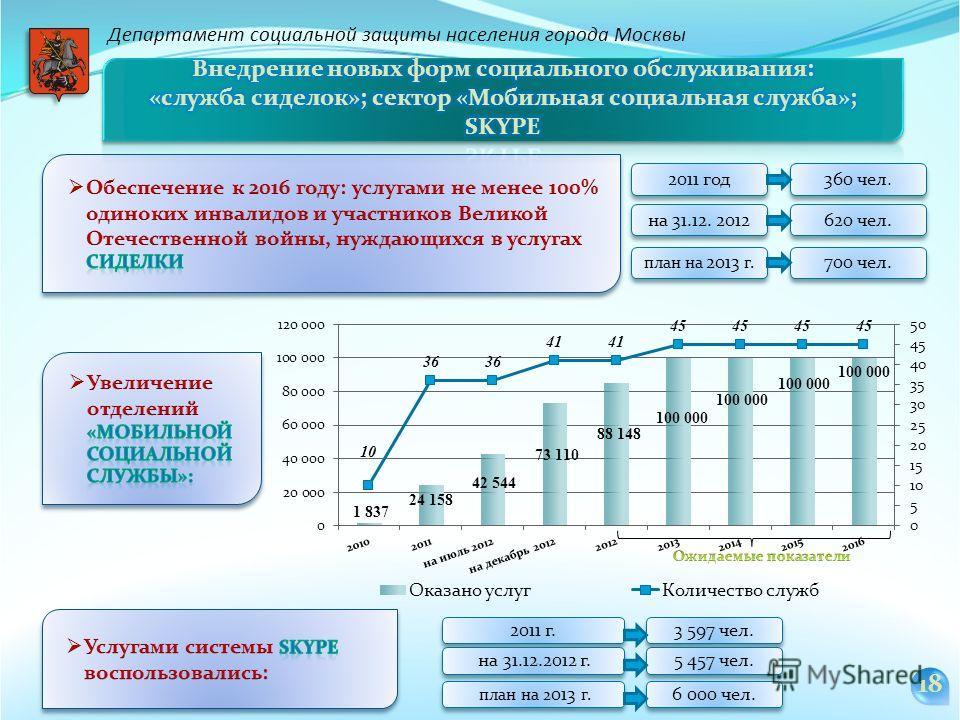 2011 год на 31.12. 2012 620 чел. 360 чел. Департамент социальной защиты населения города Москвы 18 2011 г. 3 597 чел. на 31.12.2012 г. 5 457 чел. план на 2013 г. 700 чел. план на 2 013 г. 6 000 чел.