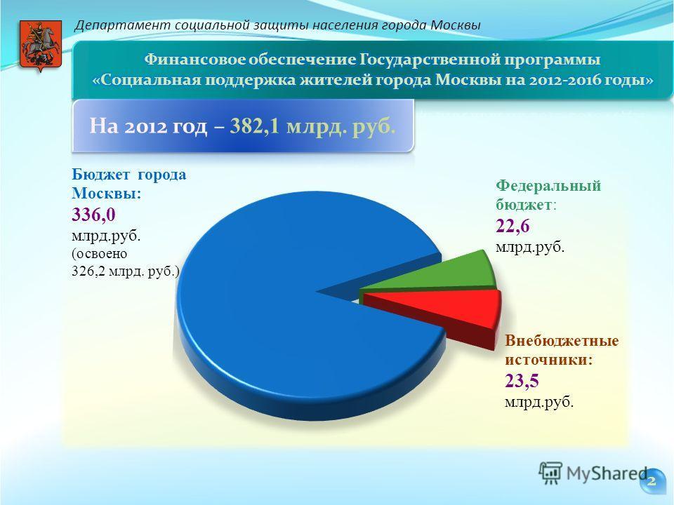 2 Департамент социальной защиты населения города Москвы