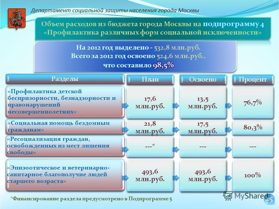 *Финансирование раздела предусмотрено в Подпрограмме 5 2525 Департамент социальной защиты населения города Москвы