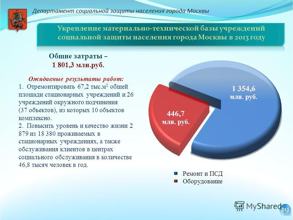 Департамент социальной защиты населения города Москвы Укрепление материально-технической базы учреждений социальной защиты населения города Москвы в 2013 году Общие затраты – 1 801,3 млн.руб. Ожидаемые результаты работ: 1.Отремонтировать 67,2 тыс.м 2