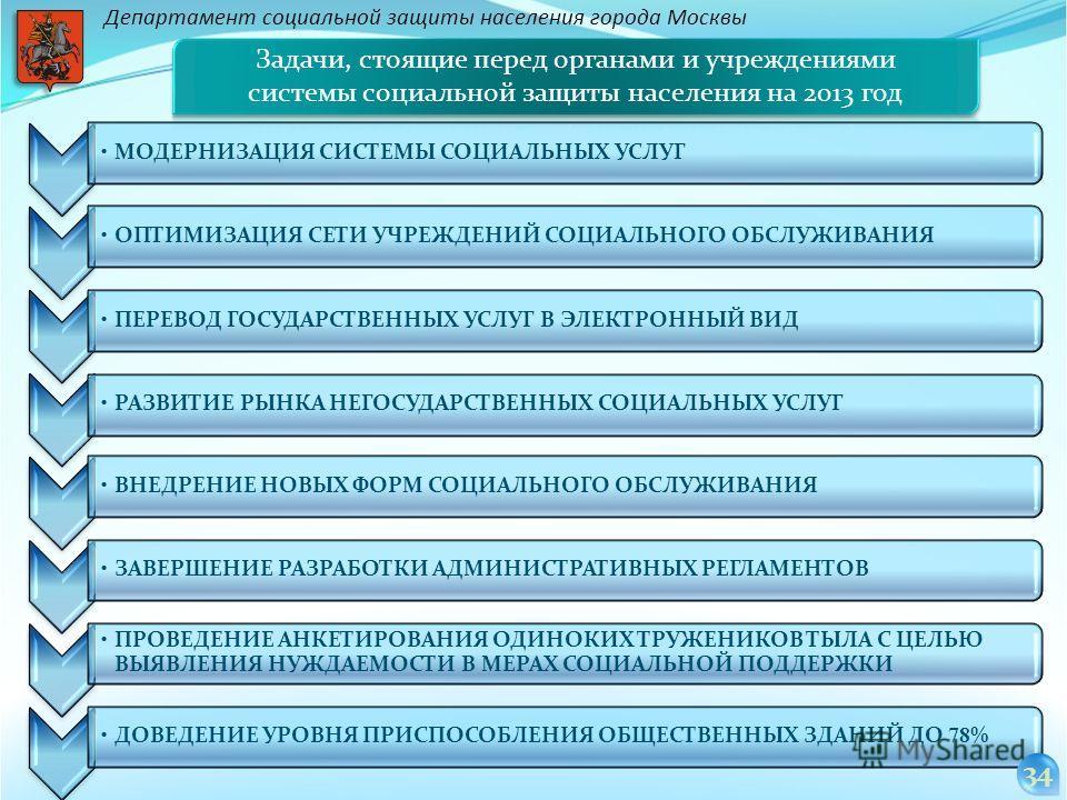 Департамент социальной защиты населения города Москвы МОДЕРНИЗАЦИЯ СИСТЕМЫ СОЦИАЛЬНЫХ УСЛУГ ОПТИМИЗАЦИЯ СЕТИ УЧРЕЖДЕНИЙ СОЦИАЛЬНОГО ОБСЛУЖИВАНИЯ ПЕРЕВОД ГОСУДАРСТВЕННЫХ УСЛУГ В ЭЛЕКТРОННЫЙ ВИД ВНЕДРЕНИЕ НОВЫХ ФОРМ СОЦИАЛЬНОГО ОБСЛУЖИВАНИЯ ЗАВЕРШЕНИЕ