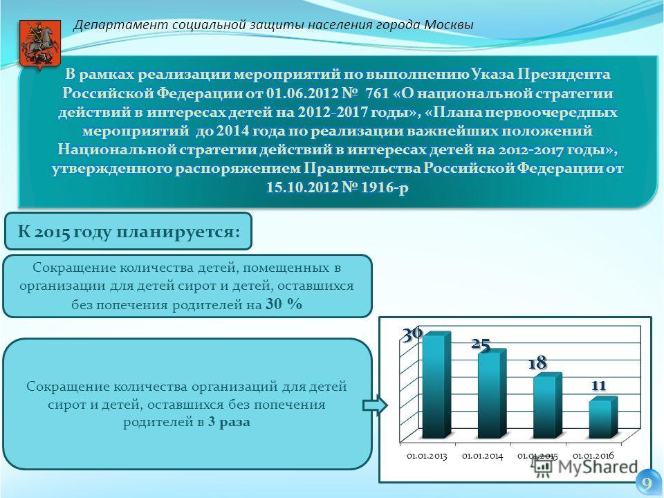 Департамент социальной защиты населения города Москвы К 2015 году планируется: Сокращение количества детей, помещенных в организации для детей сирот и детей, оставшихся без попечения родителей на 30 % Сокращение количества организаций для детей сирот